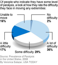 More are paralyzed in U.S. than previously thought